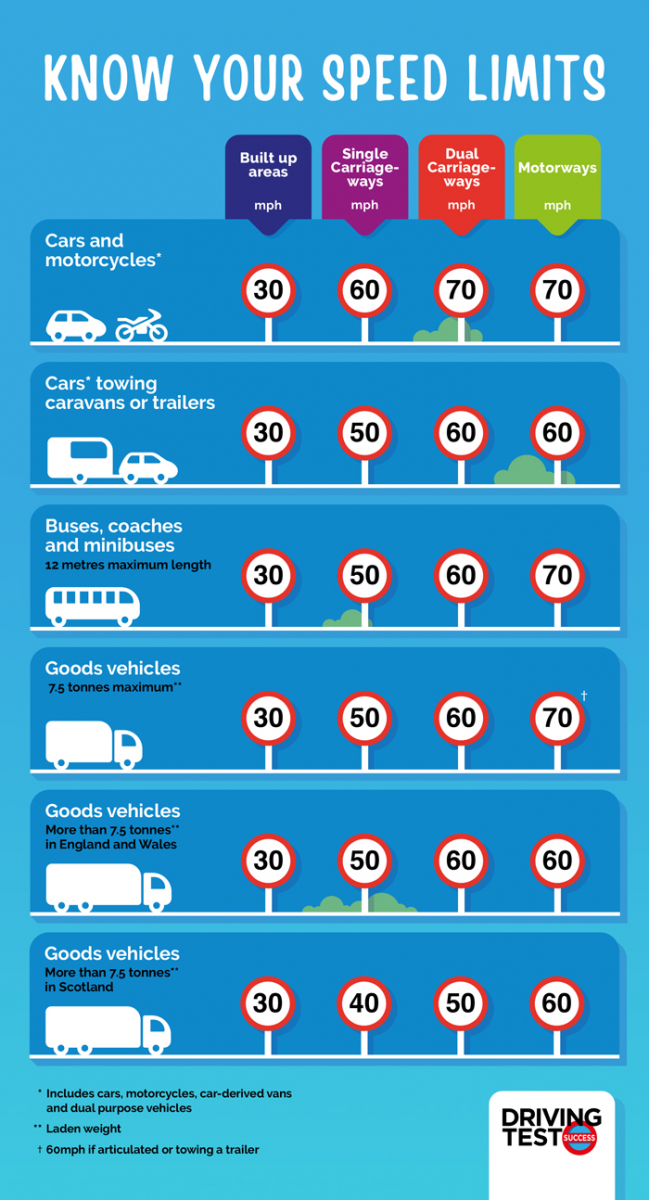 Know your speed limits